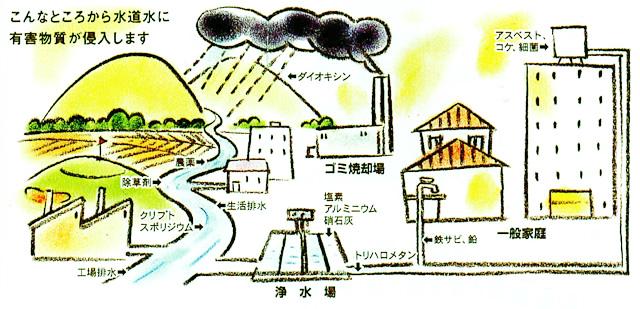 こんなところから水道水に有害物質が侵入します